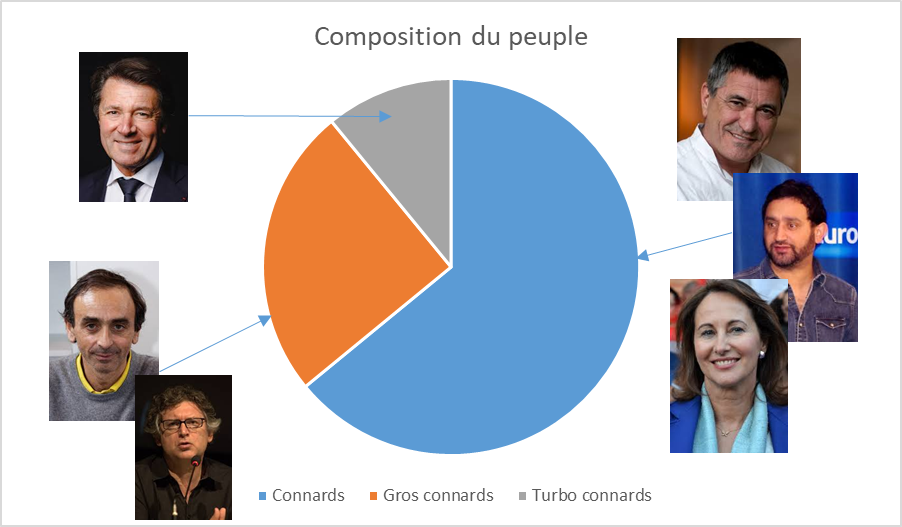Peuple (graphique)